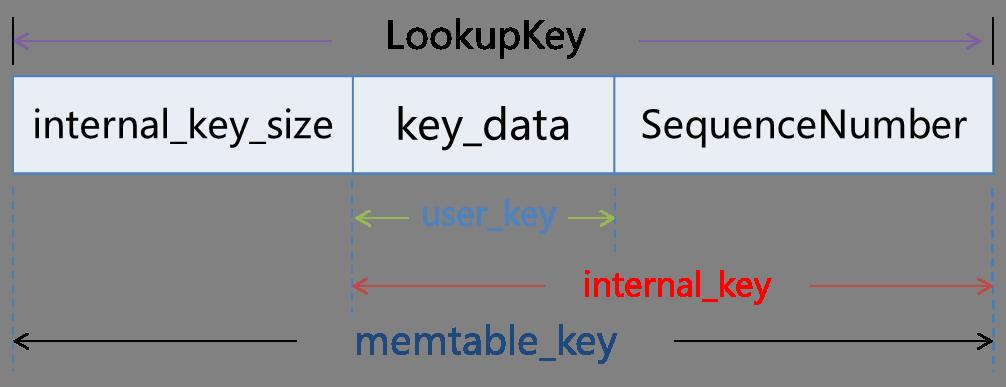 leveldb_key
