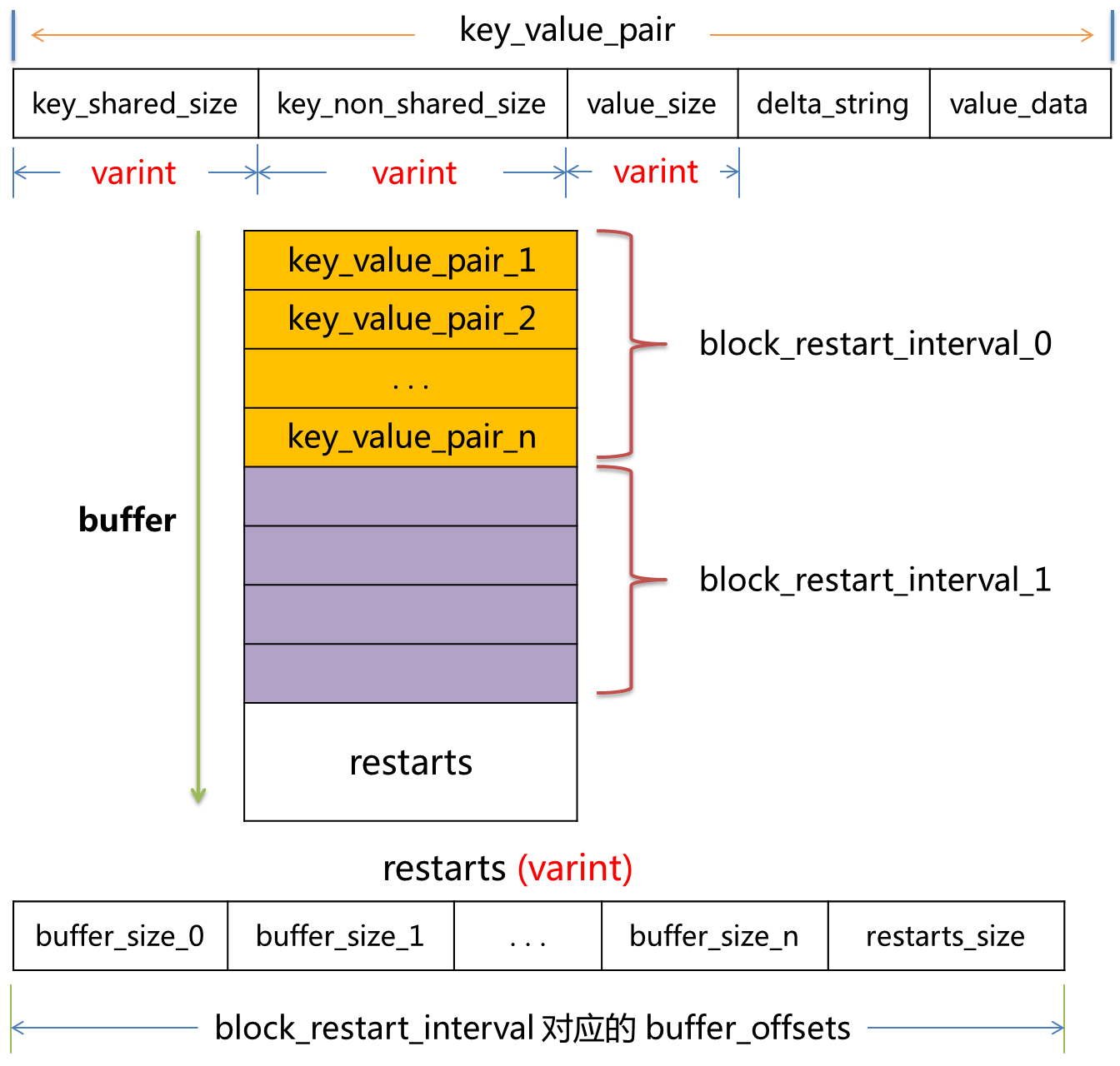 data_block_format